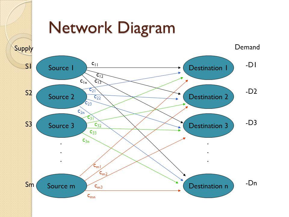 Network Diagram Source 1 Source 2 Source 3 Source m...... Destination 1 Destination 2 Destination 3 Destination n...... Supply S1 S2 S3 Sm Demand -D1
