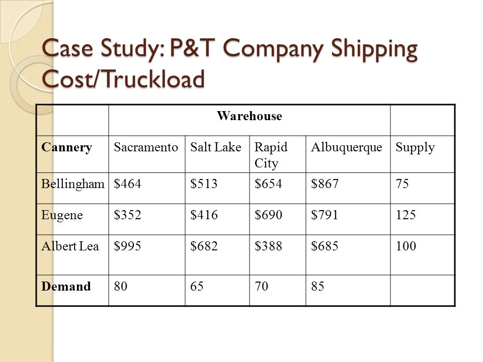 Case Study: P&T Company Shipping Cost/Truckload Warehouse CannerySacramentoSalt LakeRapid City AlbuquerqueSupply Bellingham$464$513$654$86775 Eugene$3