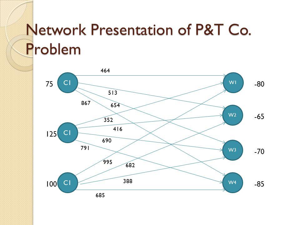 Network Presentation of P&T Co. Problem C1 75 C1 125 C1 100 W1 -80 W3 -70 W4 -85 W2 -65 464 513 654 867 352 416 690 791 995 388 685 682