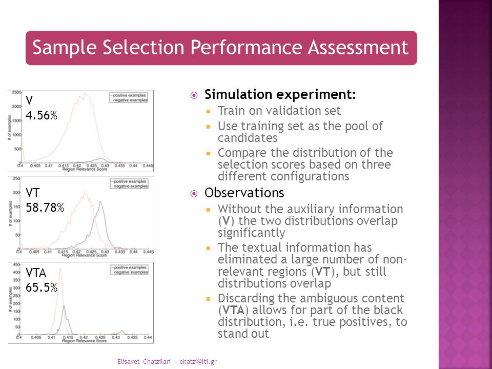 Sample Selection Performance Assessment  Simulation experiment:  Train on validation set  Use training set as the pool of candidates  Compare the distribution of the selection scores based on three different configurations  Observations  Without the auxiliary information (V) the two distributions overlap significantly  The textual information has eliminated a large number of non- relevant regions (VT), but still distributions overlap  Discarding the ambiguous content (VTA) allows for part of the black distribution, i.e.