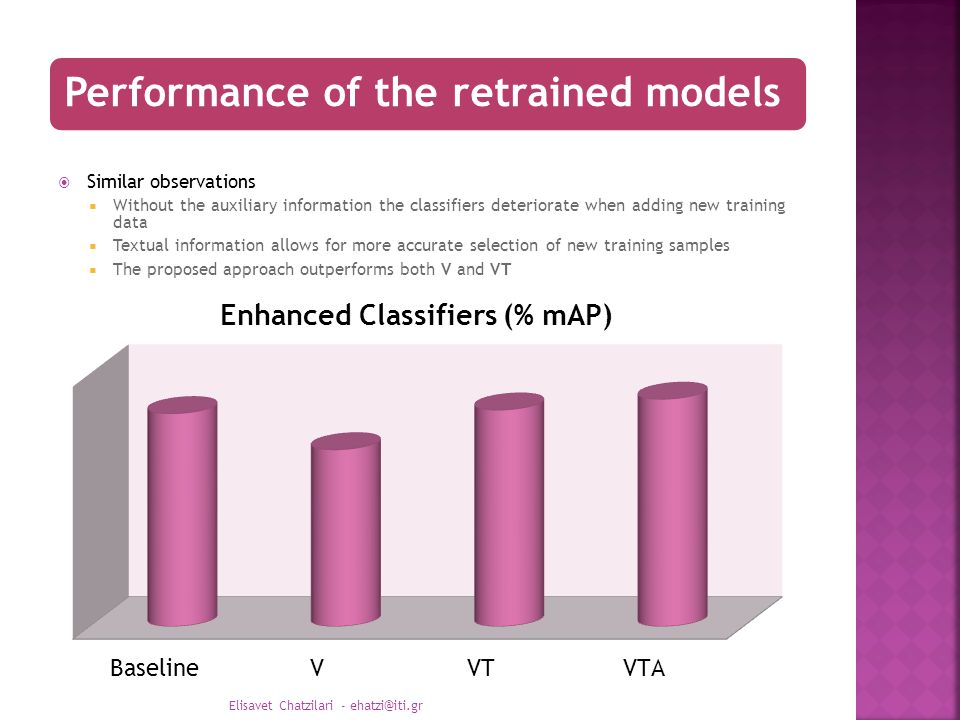 Performance of the retrained models  Similar observations  Without the auxiliary information the classifiers deteriorate when adding new training data  Textual information allows for more accurate selection of new training samples  The proposed approach outperforms both V and VT Elisavet Chatzilari - ehatzi@iti.gr