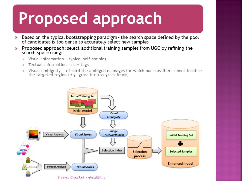 Proposed approach  Based on the typical bootstrapping paradigm – the search space defined by the pool of candidates is too dense to accurately select new samples  Proposed approach: select additional training samples from UGC by refining the search space using:  Visual information - typical self-training  Textual information – user tags  Visual ambiguity - discard the ambiguous images for which our classifier cannot localize the targeted region (e.g.