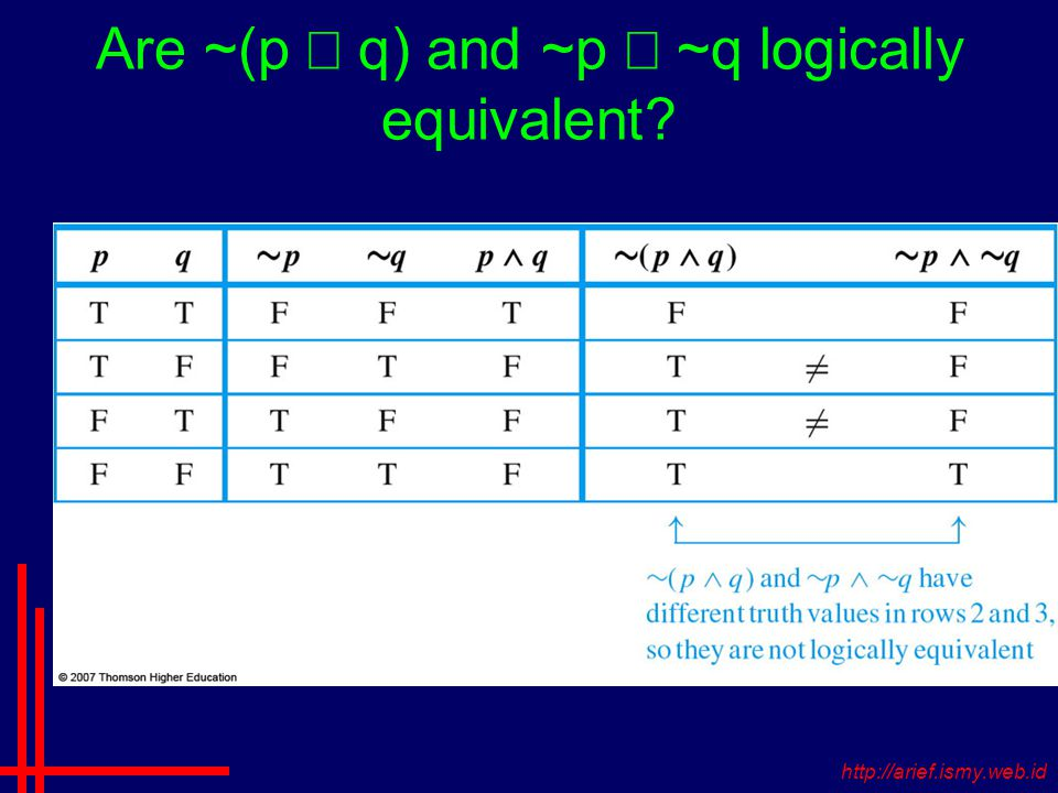 Are ~(p  q) and ~p  ~q logically equivalent http://arief.ismy.web.id