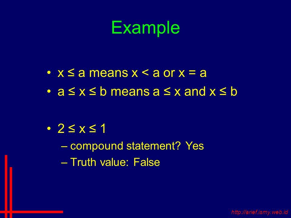 Example x ≤ a means x < a or x = a a ≤ x ≤ b means a ≤ x and x ≤ b 2 ≤ x ≤ 1 –compound statement.
