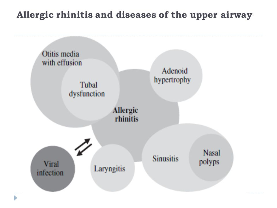 Allergic rhinitis and diseases of the upper airway
