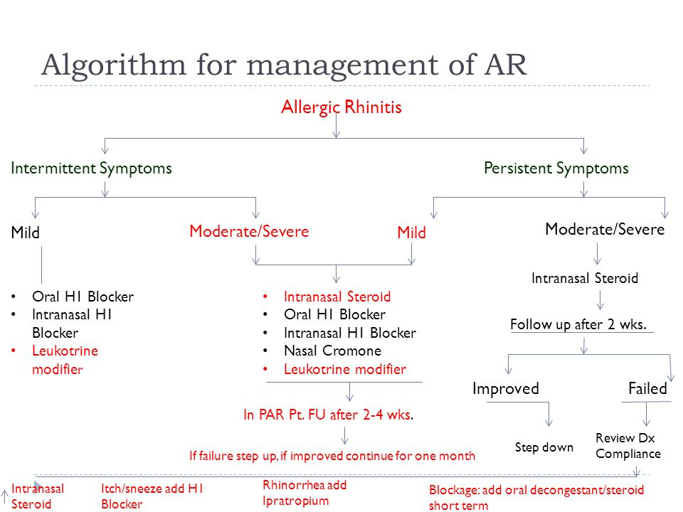 Algorithm for management of AR Allergic Rhinitis Intermittent Symptoms Persistent Symptoms Mild Moderate/Severe Mild Moderate/Severe Oral H1 Blocker Intranasal H1 Blocker Leukotrine modifie r Intranasal Steroid Oral H1 Blocker Intranasal H1 Blocker Nasal Cromone Leukotrine modifier In PAR Pt.