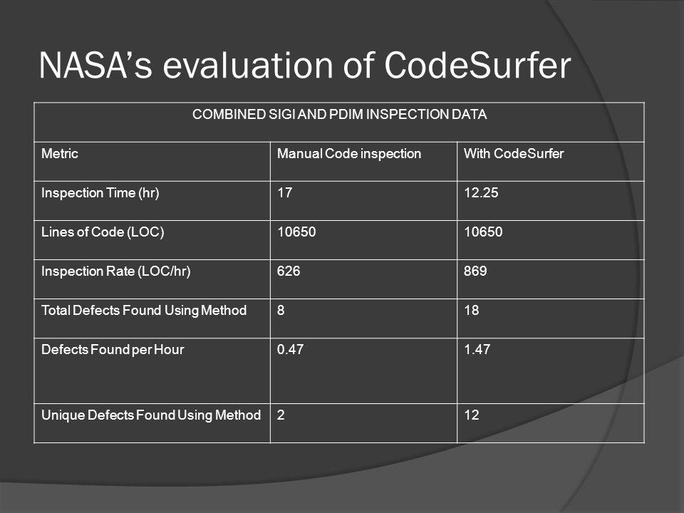NASA's evaluation of CodeSurfer COMBINED SIGI AND PDIM INSPECTION DATA MetricManual Code inspectionWith CodeSurfer Inspection Time (hr)1712.25 Lines o