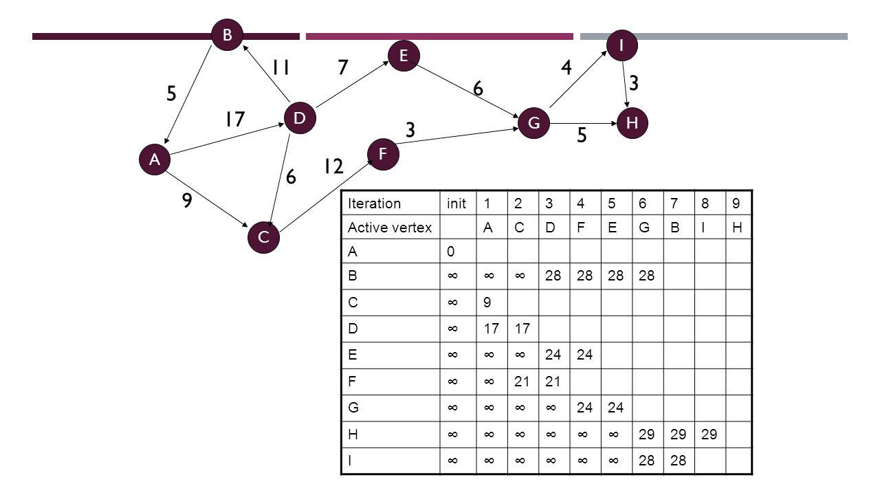 DIJKSTRA IN PRACTICE 5 17 9 11 6 12 3 7 6 5 4 3 B I A C D HG F E Iterationinit123456789 Active vertexACDFEGBIH A0 B ∞∞∞ 28 C ∞ 9 D ∞ 17 E ∞∞∞ 24 F ∞∞ 21 G ∞∞∞∞ 24 H ∞∞∞∞∞∞ 29 I ∞∞∞∞∞∞ 28