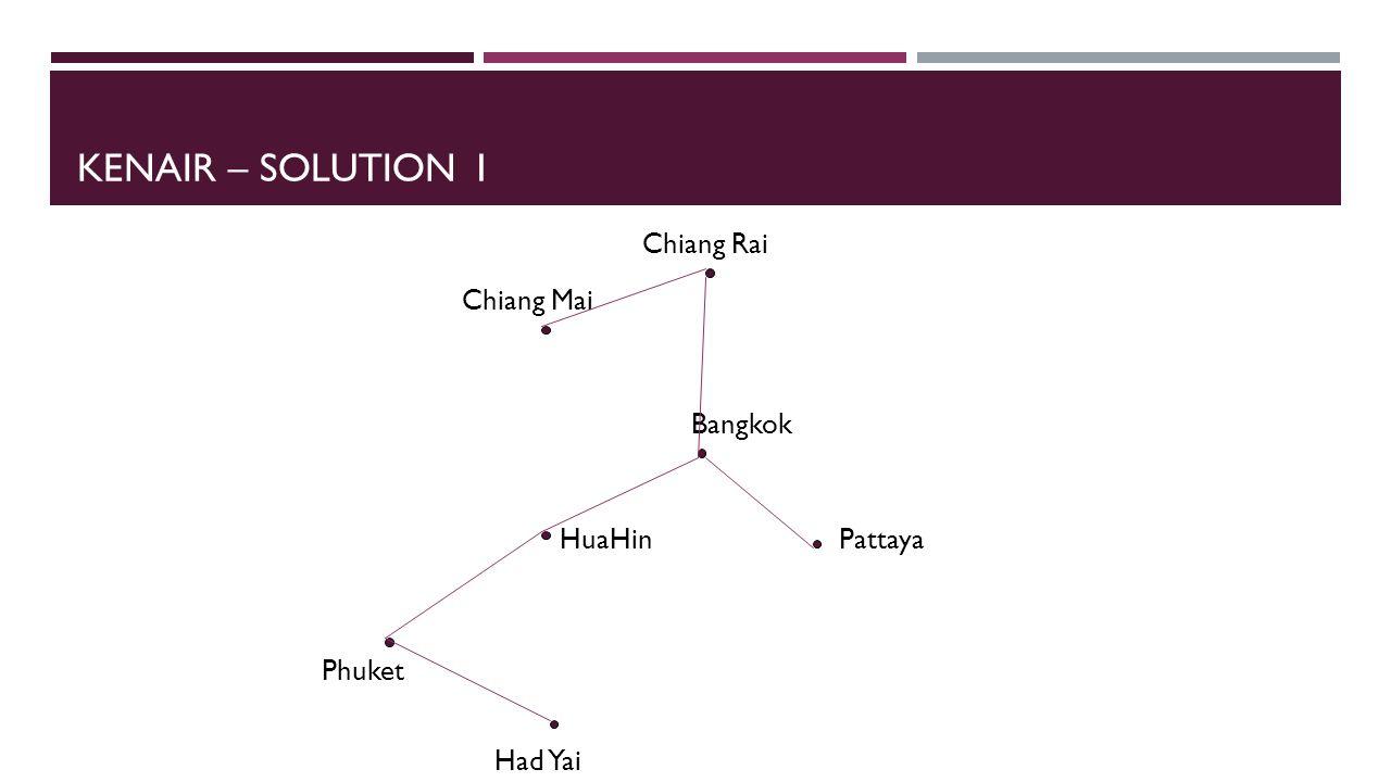 KENAIR – SOLUTION 1 Chiang Mai Chiang Rai Bangkok PattayaHuaHin Phuket Had Yai