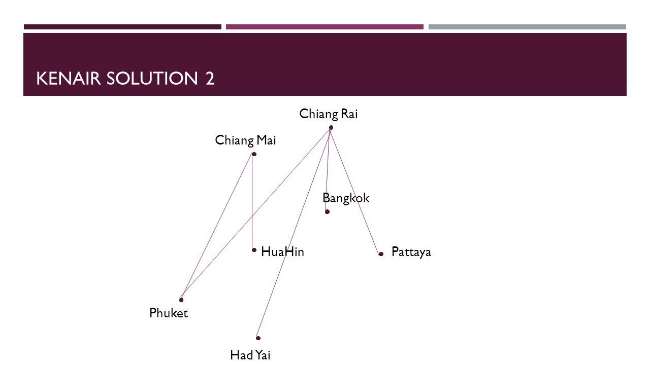 KENAIR SOLUTION 2 Chiang Mai Chiang Rai Bangkok PattayaHuaHin Phuket Had Yai