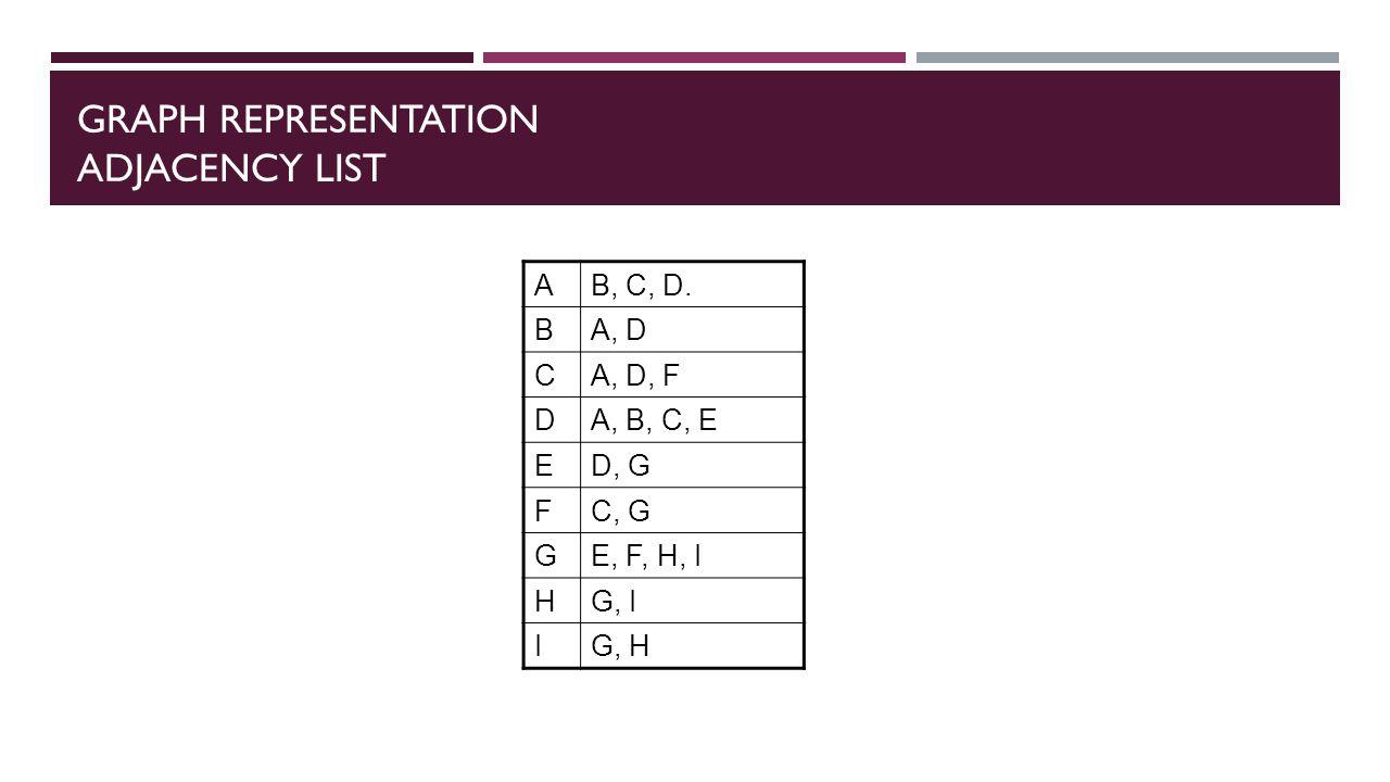 GRAPH REPRESENTATION ADJACENCY LIST AB, C, D. BA, D CA, D, F DA, B, C, E ED, G FC, G GE, F, H, I HG, I IG, H