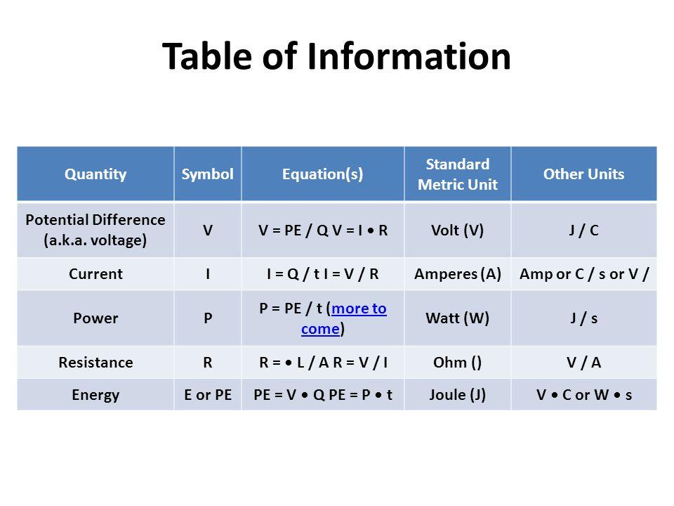 Table of Information QuantitySymbolEquation(s) Standard Metric Unit Other Units Potential Difference (a.k.a. voltage) VV = PE / Q V = I RVolt (V)J / C