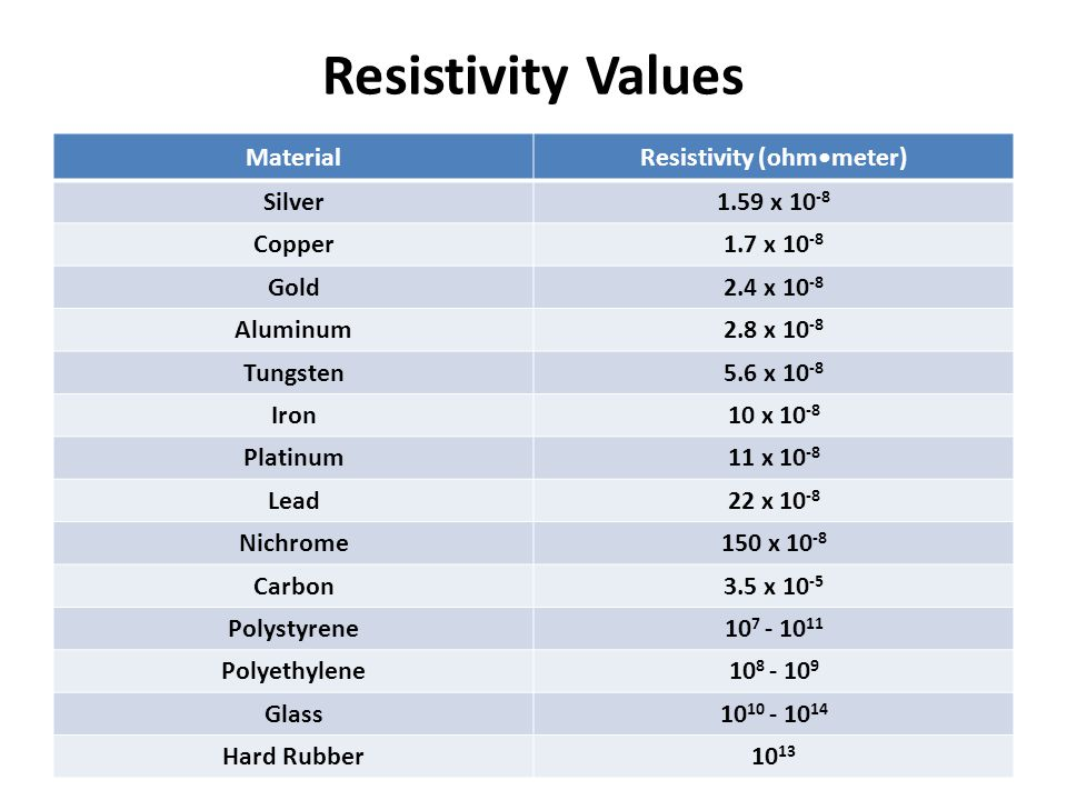 Resistivity Values MaterialResistivity (ohmmeter) Silver1.59 x 10 -8 Copper1.7 x 10 -8 Gold2.4 x 10 -8 Aluminum2.8 x 10 -8 Tungsten5.6 x 10 -8 Iron10