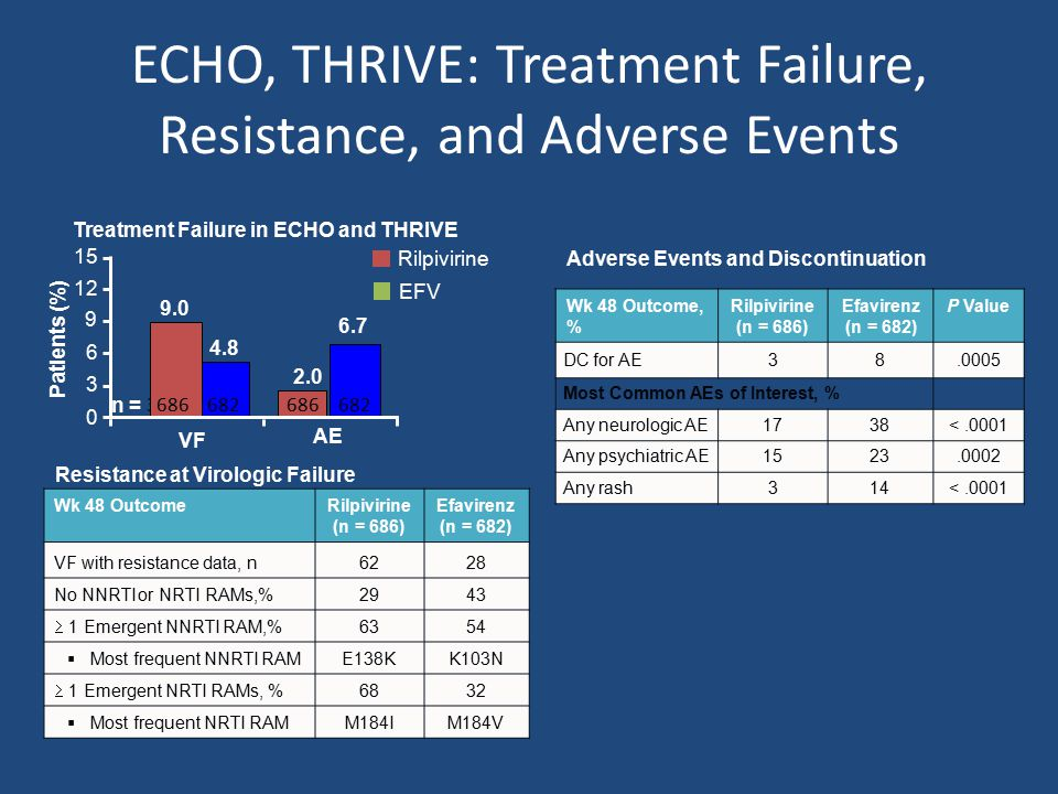 ECHO, THRIVE: Treatment Failure, Resistance, and Adverse Events Wk 48 OutcomeRilpivirine (n = 686) Efavirenz (n = 682) VF with resistance data, n6228 No NNRTI or NRTI RAMs,%2943  1 Emergent NNRTI RAM,% 6354  Most frequent NNRTI RAME138KK103N  1 Emergent NRTI RAMs, % 6832  Most frequent NRTI RAMM184IM184V Cohen C, et al.