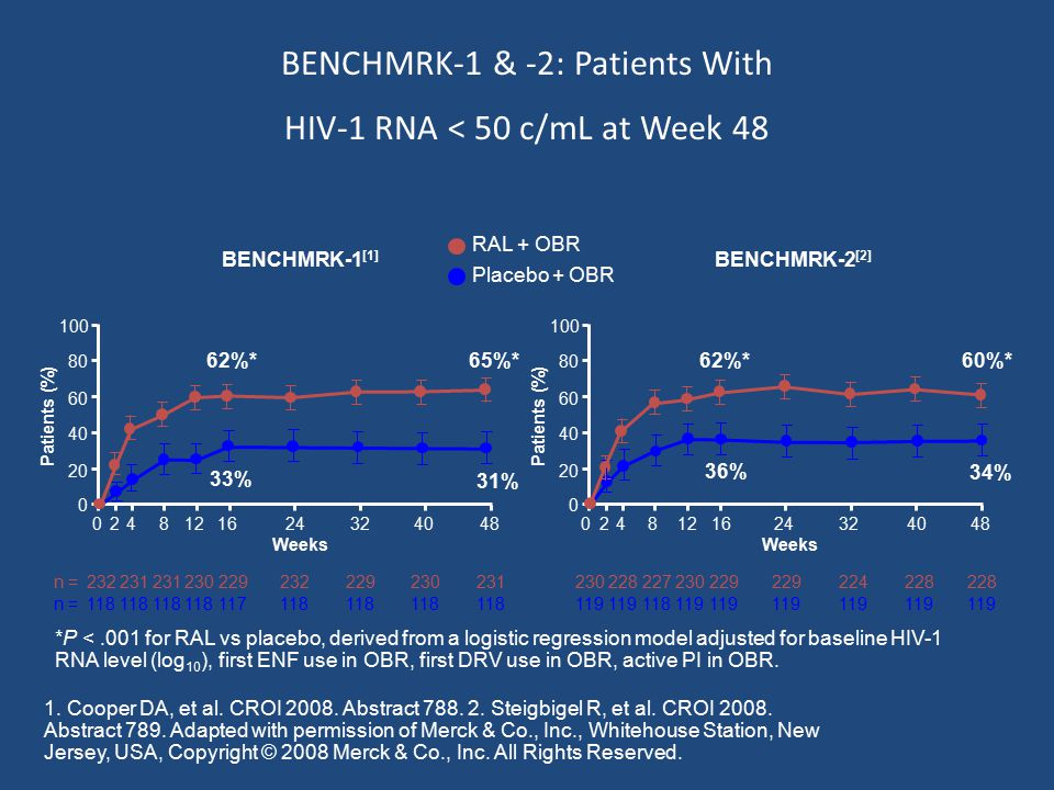 BENCHMRK-1 & -2: Patients With HIV-1 RNA < 50 c/mL at Week 48 02 Patients (%) 60 40 0 Weeks 100 80 20 81216243240484 118 117118 232231 230229232229 118 230 118 231 33% 62%* 31% 65%* n = 0 36% 62%* 34% 60%* 119 118119 230228227230229 224 119 228 119 228 Patients (%) 60 40 100 80 20 02 Weeks 81216243240484 *P <.001 for RAL vs placebo, derived from a logistic regression model adjusted for baseline HIV-1 RNA level (log 10 ), first ENF use in OBR, first DRV use in OBR, active PI in OBR.