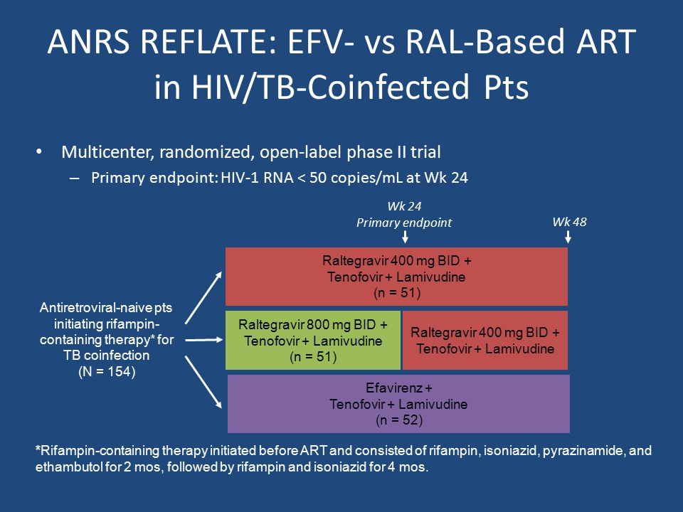 Multicenter, randomized, open-label phase II trial – Primary endpoint: HIV-1 RNA < 50 copies/mL at Wk 24 Antiretroviral-naive pts initiating rifampin- containing therapy* for TB coinfection (N = 154) Raltegravir 400 mg BID + Tenofovir + Lamivudine (n = 51) Raltegravir 800 mg BID + Tenofovir + Lamivudine (n = 51) Efavirenz + Tenofovir + Lamivudine (n = 52) Wk 24 Primary endpoint Wk 48 Raltegravir 400 mg BID + Tenofovir + Lamivudine *Rifampin-containing therapy initiated before ART and consisted of rifampin, isoniazid, pyrazinamide, and ethambutol for 2 mos, followed by rifampin and isoniazid for 4 mos.