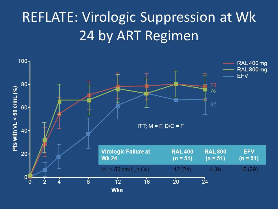 Virologic Failure at Wk 24 RAL 400 (n = 51) RAL 800 (n = 51) EFV (n = 51) VL > 50 c/mL, n (%)12 (24)4 (8)15 (29) REFLATE: Virologic Suppression at Wk 24 by ART Regimen Grinsztejn B, et al.