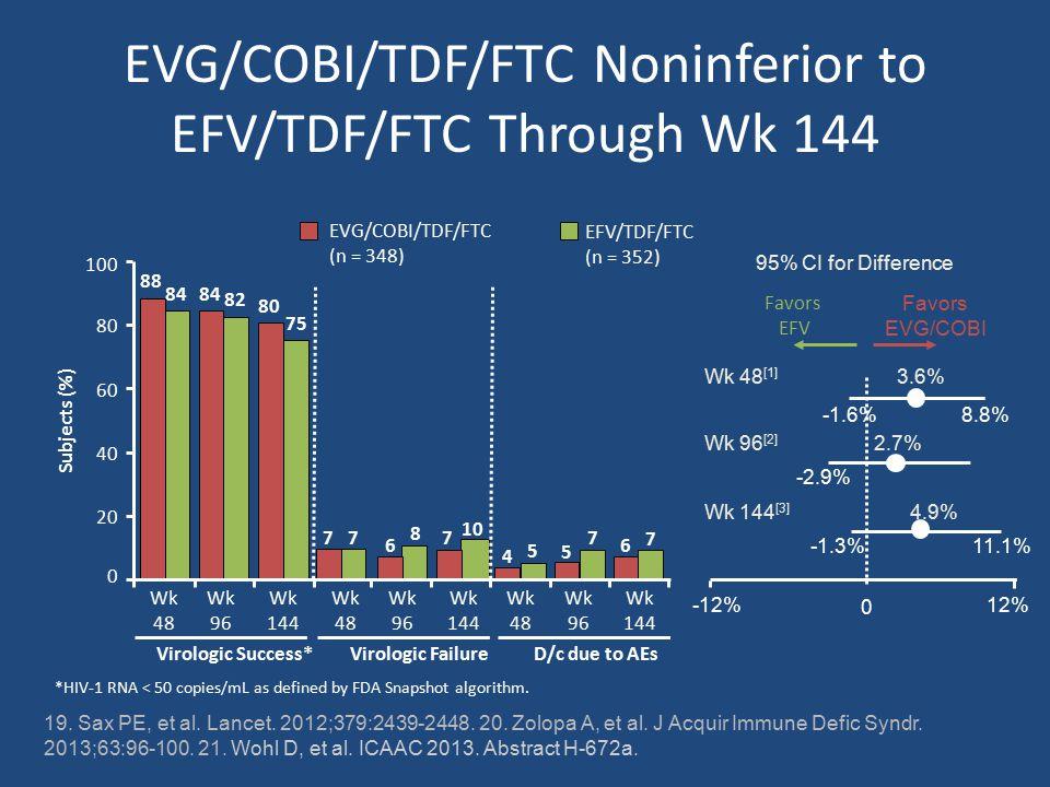 EVG/COBI/TDF/FTC Noninferior to EFV/TDF/FTC Through Wk 144 19.