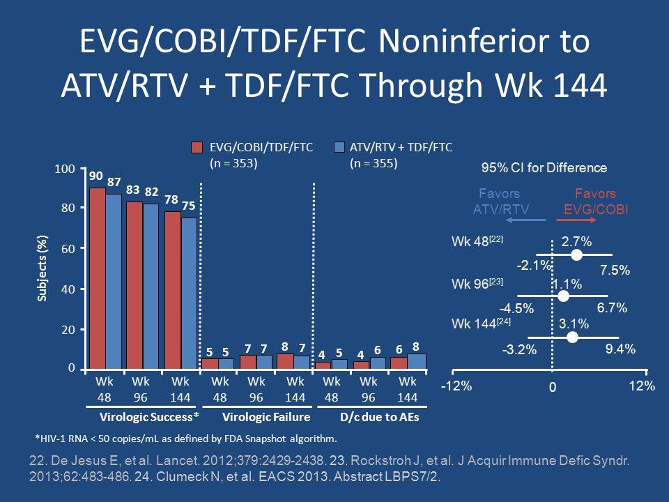 EVG/COBI/TDF/FTC Noninferior to ATV/RTV + TDF/FTC Through Wk 144 22.