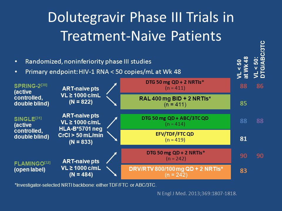 Dolutegravir Phase III Trials in Treatment-Naive Patients Randomized, noninferiority phase III studies Primary endpoint: HIV-1 RNA < 50 copies/mL at Wk 48 ART-naive pts VL ≥ 1000 c/mL (N = 822) DTG 50 mg QD + 2 NRTIs* (n = 411) RAL 400 mg BID + 2 NRTIs* (n = 411) *Investigator-selected NRTI backbone: either TDF/FTC or ABC/3TC.