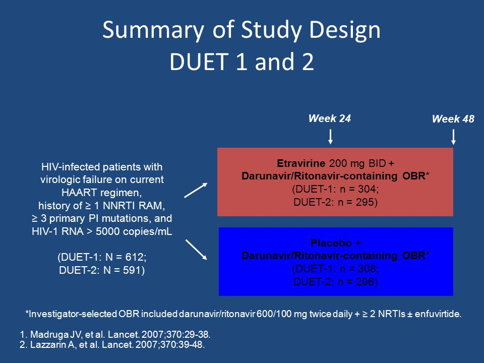 Main Findings Significantly more patients achieved HIV-1 RNA < 50 copies/mL with etravirine vs placebo HIV-1 RNA reduction from baseline greater in etravirine arms than placebo arms Etravirine treatment resulted in greater CD4+ cell count increases from baseline compared with placebo (statistical significance reached in DUET-1 only) Madruga JV, et al.