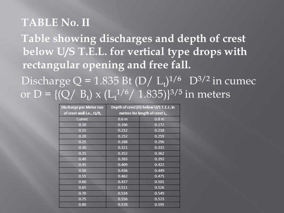 TABLE No.II Table showing discharges and depth of crest below U/S T.E.L.