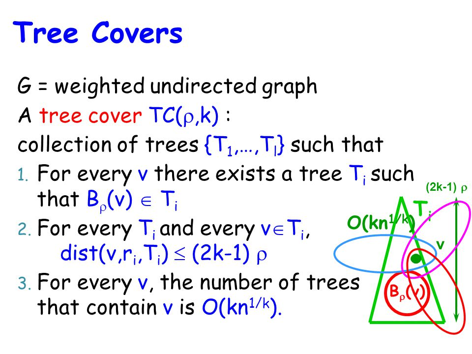 G = weighted undirected graph A tree cover TC( ,k) : collection of trees {T 1,…,T l } such that 1.