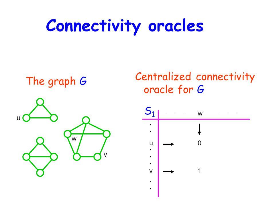 F-T connectivity oracles F-T connectivity oracle: failure events F 1, F 2, … are separate F1F1 F2F2 F3F3 Q(s 1,t 1 ).