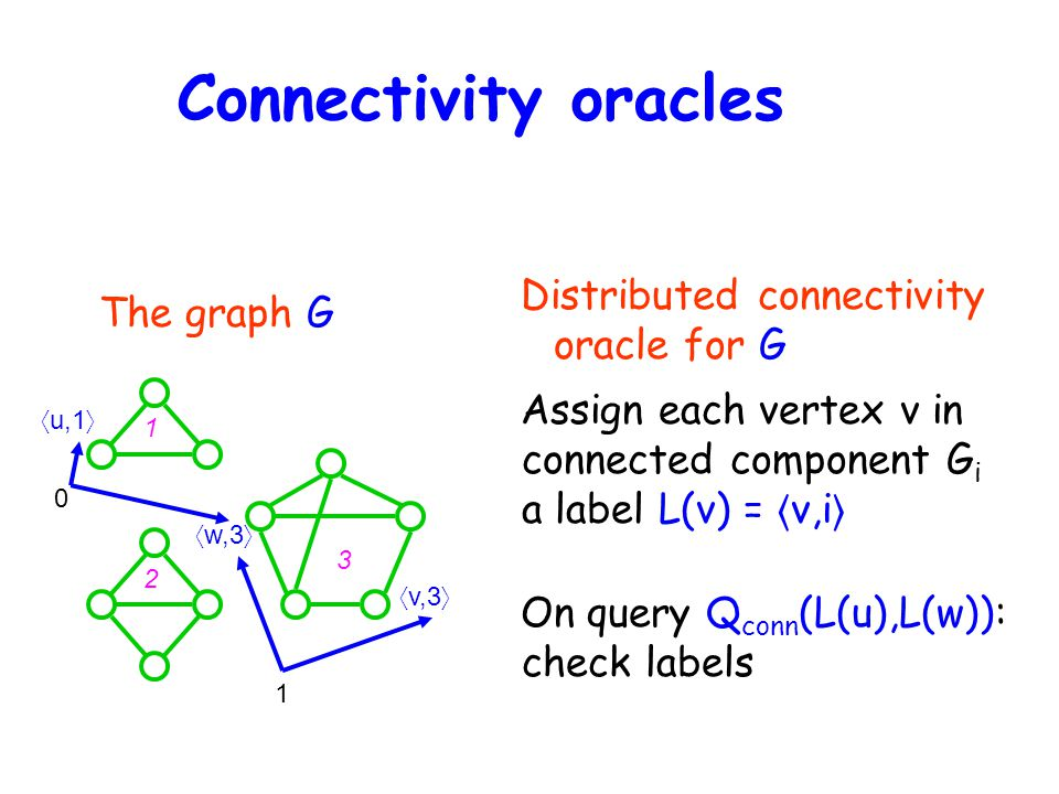 Connectivity oracles The graph G Distributed connectivity oracle for G 〈 w,3 〉 1 2 3 〈 u,1 〉 〈 v,3 〉 Assign each vertex v in connected component G i a label L(v) = 〈 v,i 〉 On query Q conn (L(u),L(w)): check labels 0 1