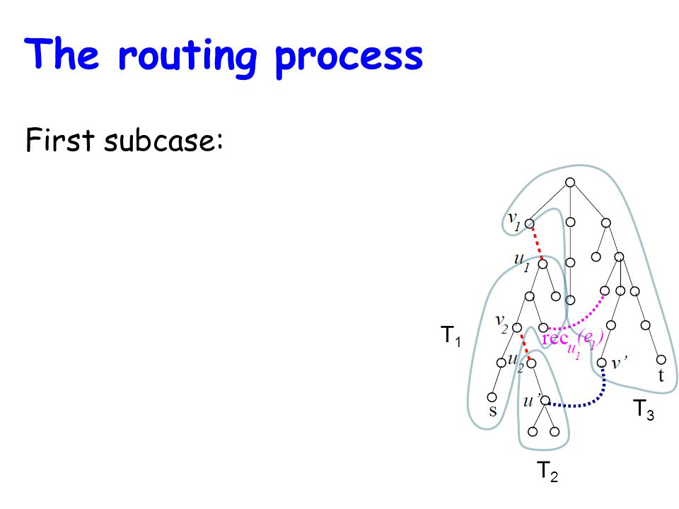 T1T1 T2T2 T3T3 First subcase: The routing process