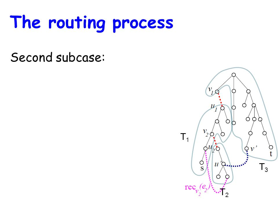 T1T1 T2T2 T3T3 Second subcase: The routing process