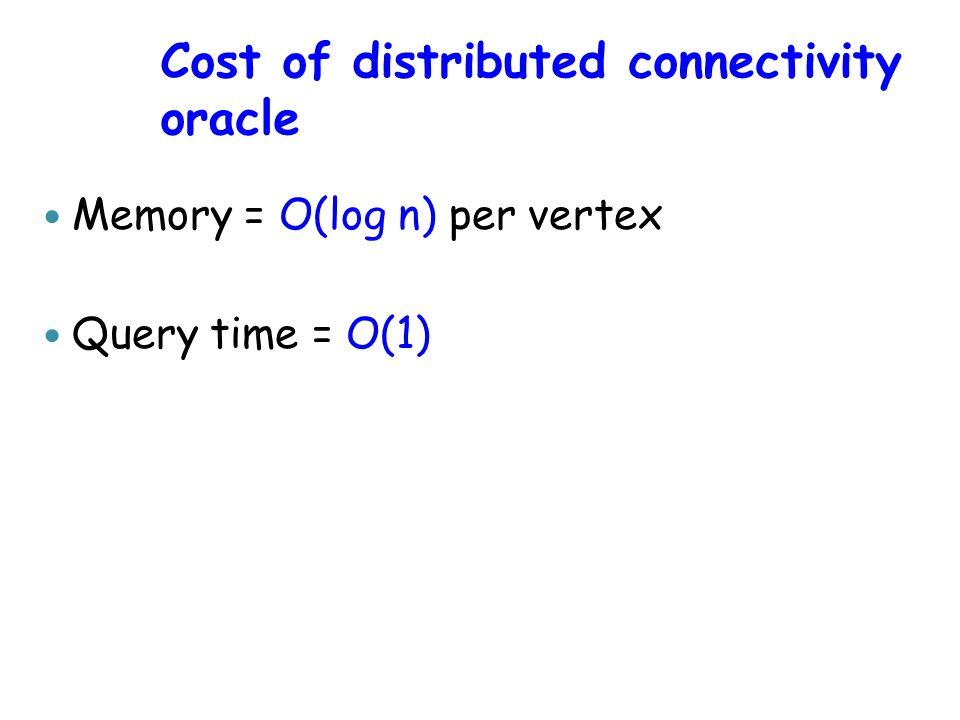 Lemma Consider vertices s,t and failure set F.Let d=dist(s,t,G\F).