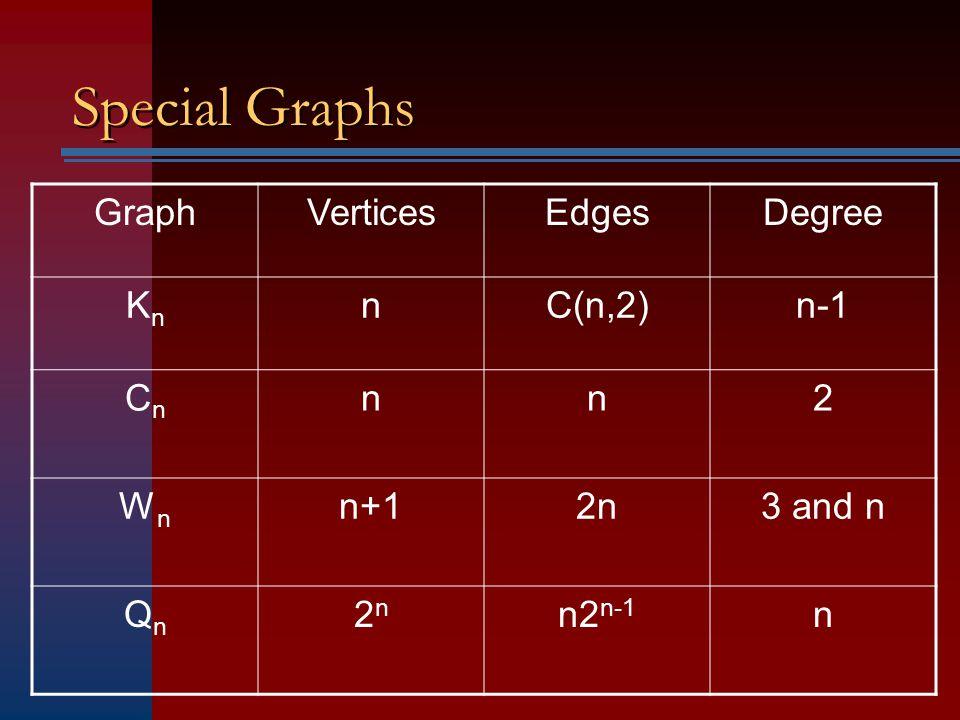 Special Graphs GraphVerticesEdgesDegree KnKn nC(n,2)n-1 CnCn nn2 WnWn n+12n3 and n QnQn 2n2n n2 n-1 n