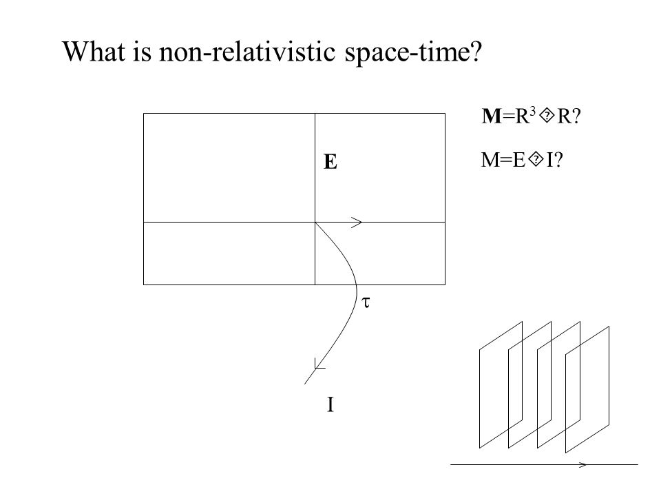 What is non-relativistic space-time M=E  I M=R 3  R E  I