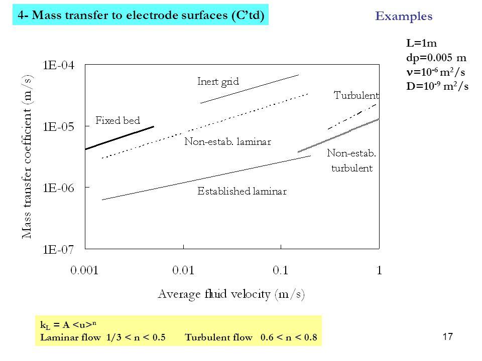 17 Examples L=1m dp=0.005 m =10 -6 m 2 /s D=10 -9 m 2 /s 4- Mass transfer to electrode surfaces (C'td) k L = A n Laminar flow 1/3 < n < 0.5Turbulent f