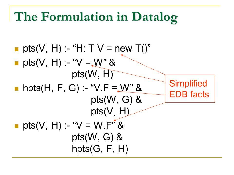 The Formulation in Datalog pts(V, H) :- H: T V = new T() pts(V, H) :- V = W & pts(W, H) hpts(H, F, G) :- V.F = W & pts(W, G) & pts(V, H) pts(V, H) :- V = W.F & pts(W, G) & hpts(G, F, H) Simplified EDB facts