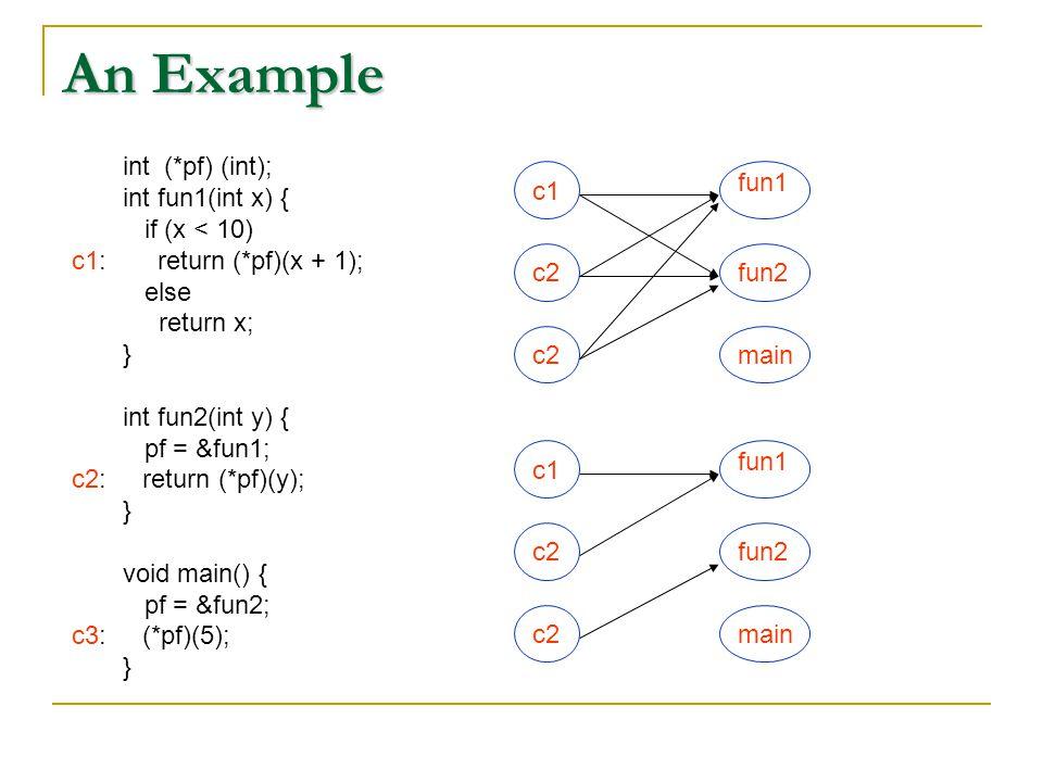 An Example int (*pf) (int); int fun1(int x) { if (x < 10) c1: return (*pf)(x + 1); else return x; } int fun2(int y) { pf = &fun1; c2: return (*pf)(y); } void main() { pf = &fun2; c3: (*pf)(5); } c1 c2 fun1 fun2 main c1 c2 fun1 fun2 main
