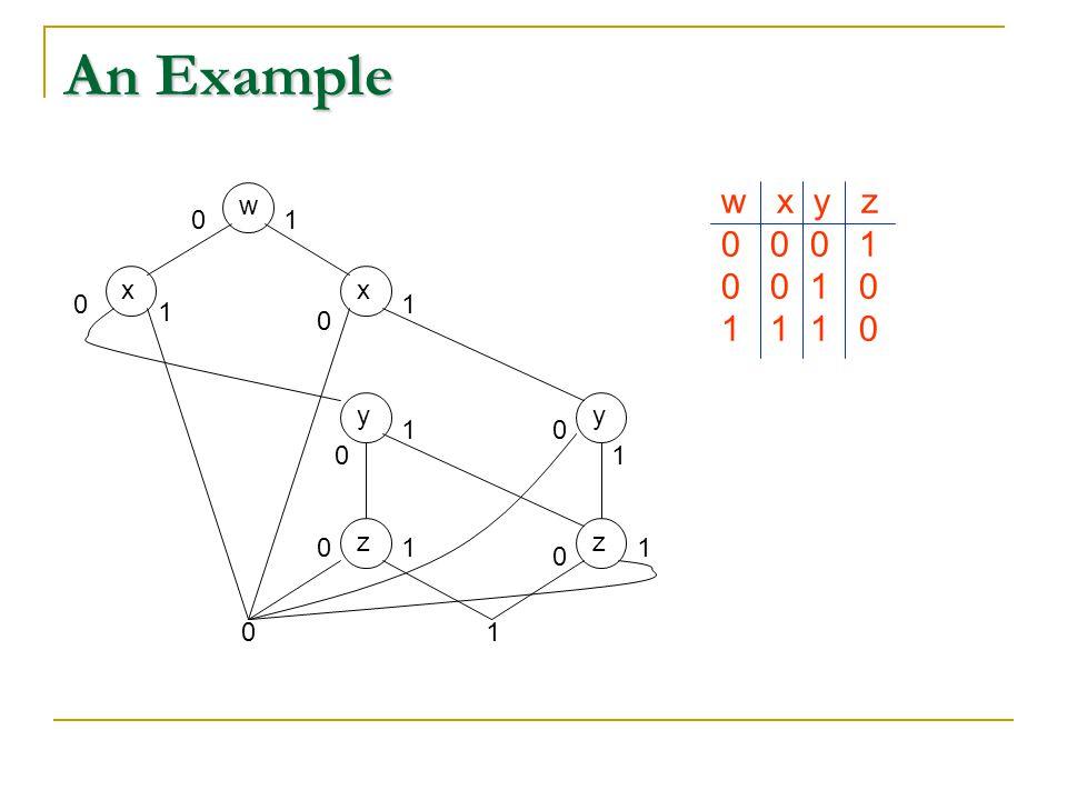 An Example wxx 01 yyzz 01 0 0 0 0 0 0 1 1 1 1 11 w x y z 0 0 0 1 0 0 1 0 1 1 1 0