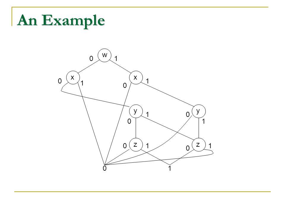 An Example w xx 01 yy zz 01 0 0 0 0 0 0 1 1 1 1 11
