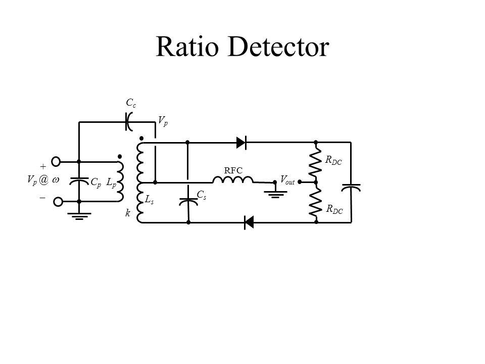 Ratio Detector k C p L p CcCc LsLs CsCs R DC RFC + V p @  _ R DC V out VpVp