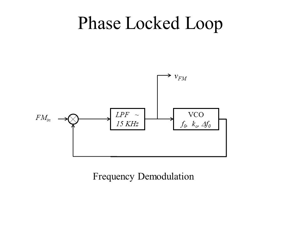Phase Locked Loop VCO f 0, k o,  f 0 FM in LPF ~ 15 KHz v FM Frequency Demodulation
