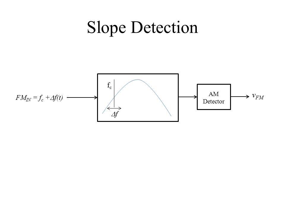 Slope Detection FM IN = f c +  f(t) fcfc ff AM Detector v FM