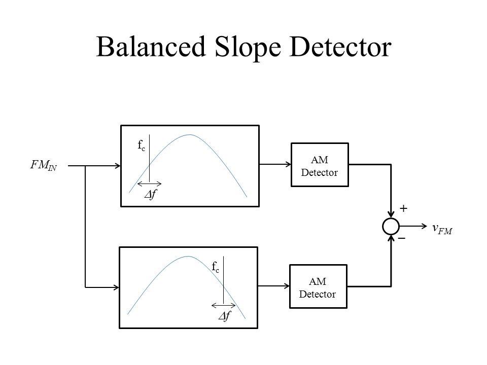 Balanced Slope Detector FM IN fcfc ff AM Detector v FM fcfc ff AM Detector + _