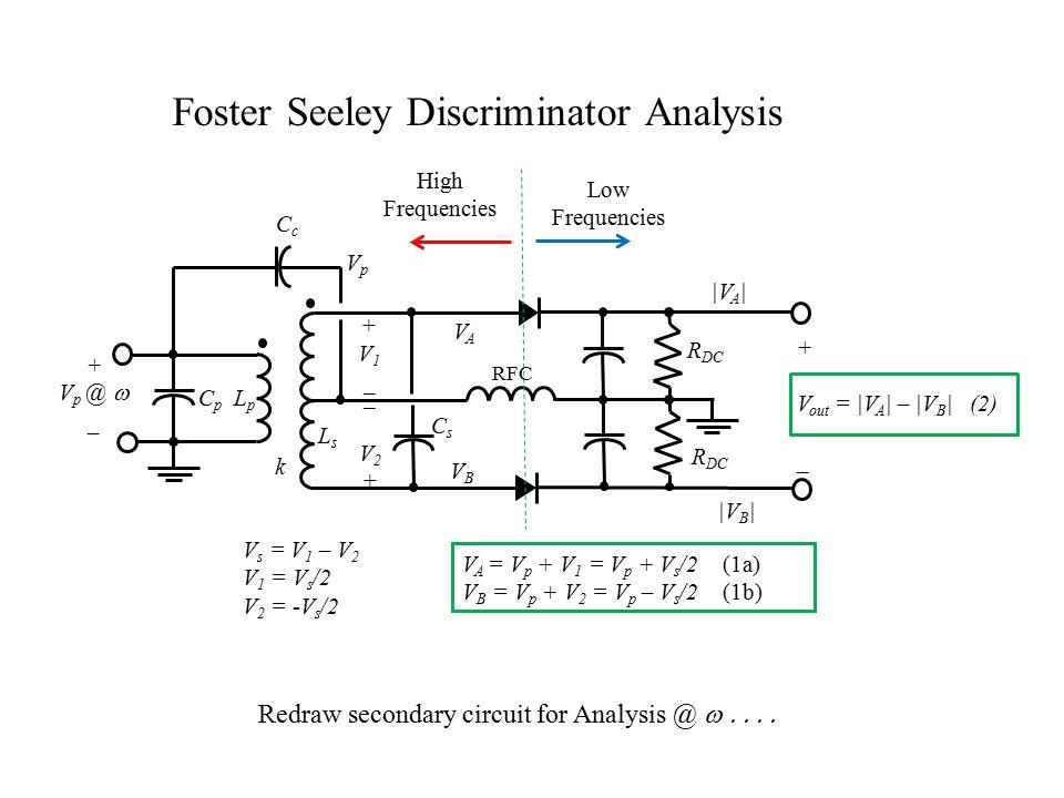 k C p L p CcCc LsLs +V1_+V1_ _V2+_V2+ CsCs R DC RFC + V p @  _ R DC + V out = |V A | – |V B | (2) _ VAVA VBVB |V A | V A = V p + V 1 = V p + V s /2 (1a) V B = V p + V 2 = V p – V s /2 (1b) |V B | Foster Seeley Discriminator Analysis V s = V 1 – V 2 V 1 = V s /2 V 2 = -V s /2 VpVp Redraw secondary circuit for Analysis @  High Frequencies Low Frequencies