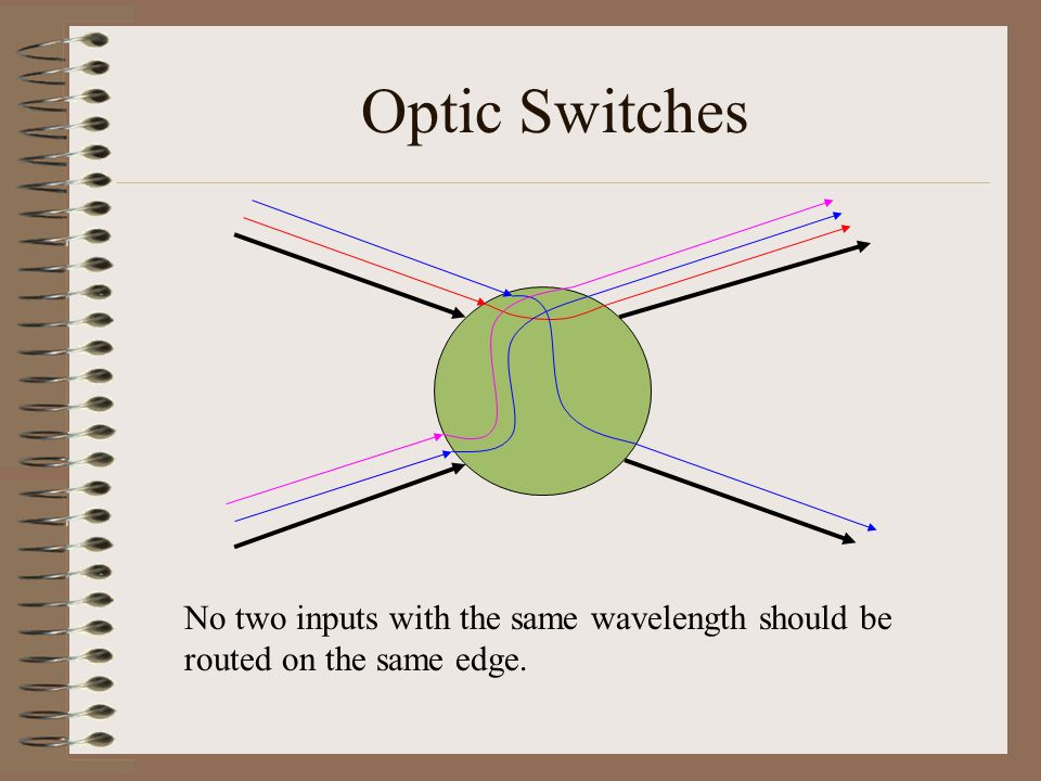 Optic Switches No two inputs with the same wavelength should be routed on the same edge.