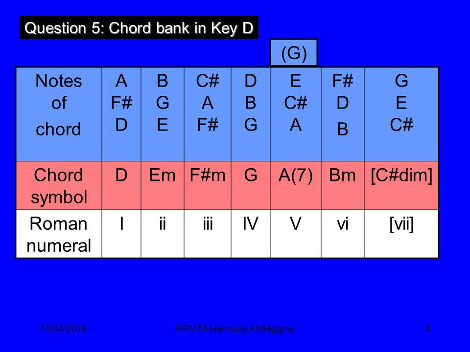 11/04/2015PPMTA Harmony AMHiggins3 Notes of chord A F# D BGEBGE C# A F# DBGDBG E C# A F# D B G E C# Chord symbol DEmF#mGA(7)Bm[C#dim] Roman numeral IiiiiiIVVvi[vii] Question 5: Chord bank in Key D (G)