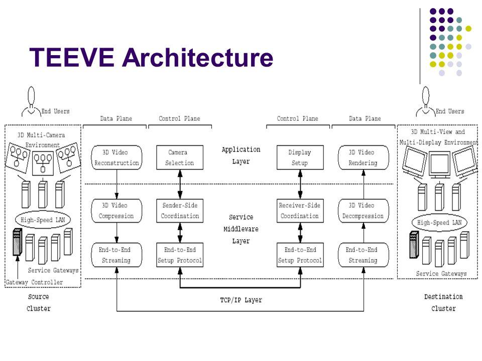 TEEVE Architecture