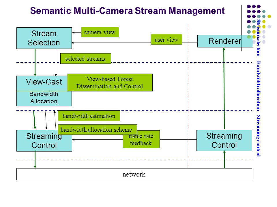 user view camera view network Streaming control frame rate feedback Bandwidth allocation View-Cast Bandwidth Allocation Streaming Control Renderer bandwidth estimation Stream Selection Stream selection bandwidth allocation scheme selected streams Semantic Multi-Camera Stream Management View-based Forest Dissemination and Control