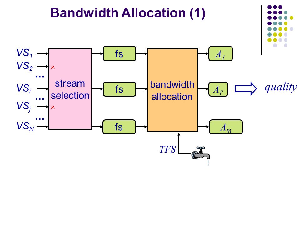 stream selection bandwidth allocation VS 1 fs A1A1 VS 2 VS i fs Ai Ai AmAm … VS j … … VS N   TFS quality Bandwidth Allocation (1)