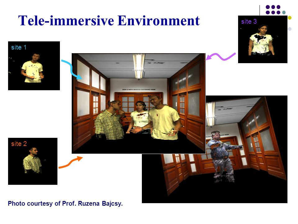 Tele-immersive Environment site 1 site 2 site 3 Photo courtesy of Prof. Ruzena Bajcsy.